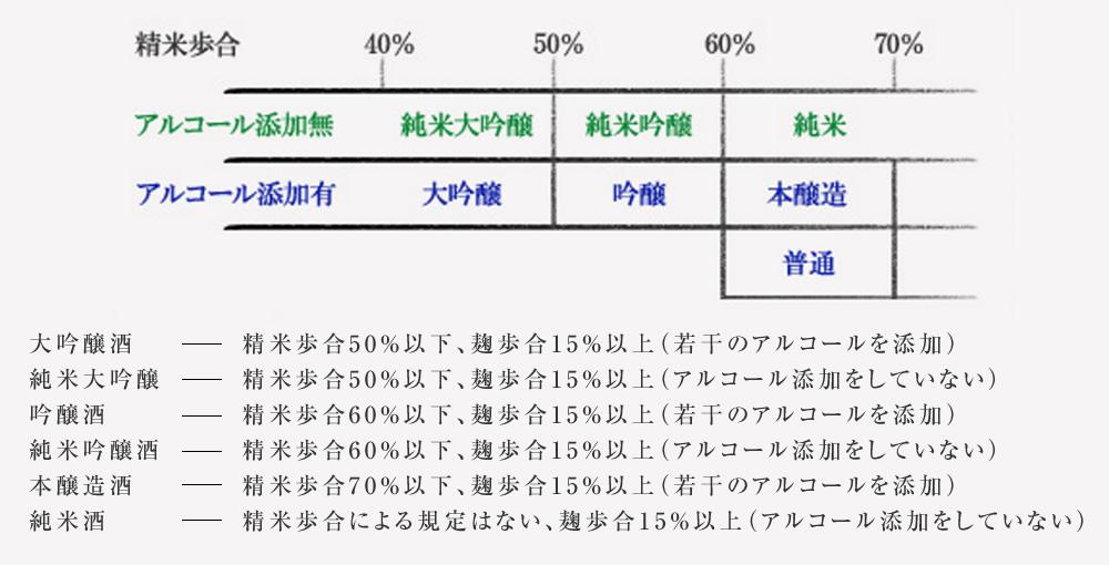 日本酒の区分